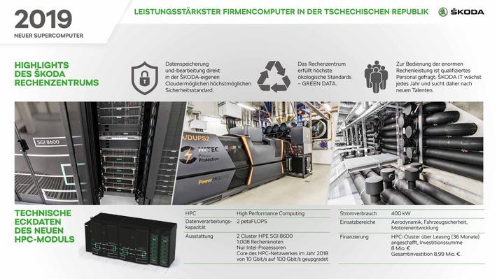 SKODA AUTO nimmt leistungsfähigsten gewerblichen Supercomputer in Tschechien in Betrieb